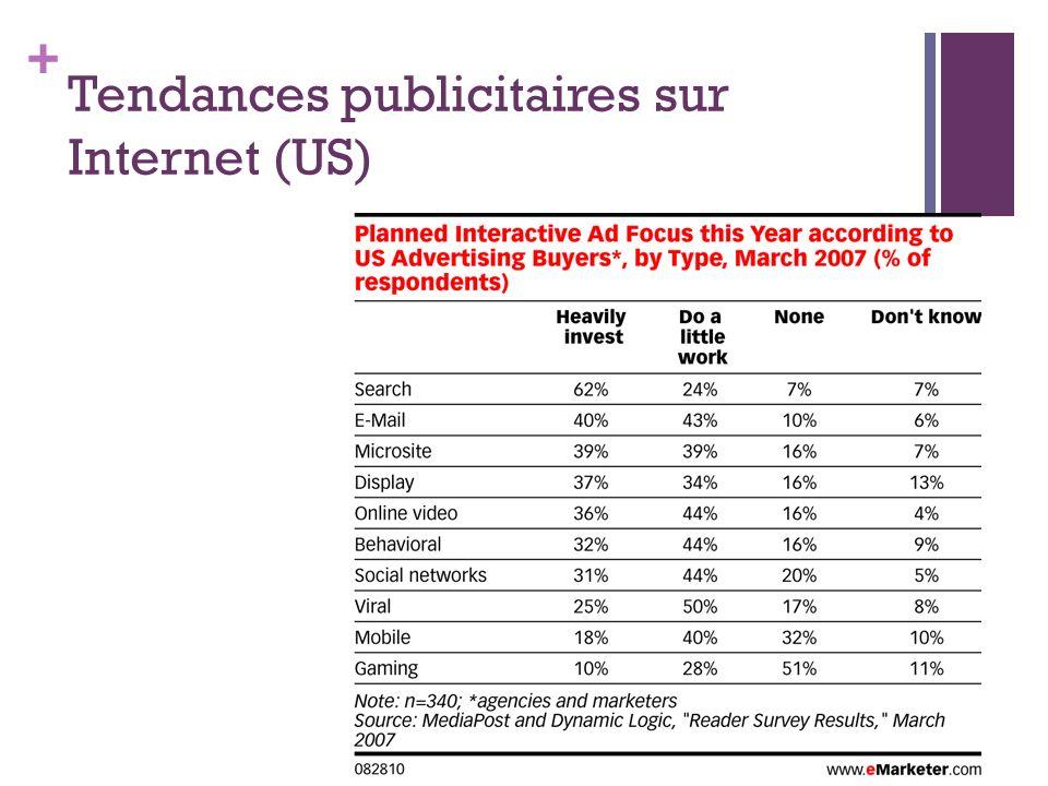 + Tendances publicitaires sur Internet (US)