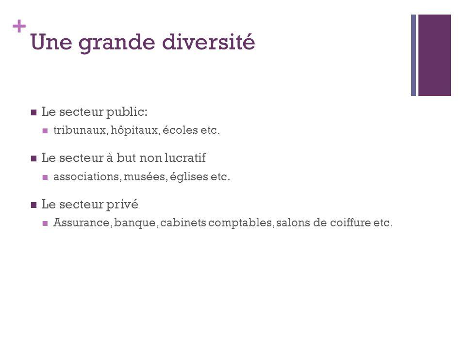 + Une grande diversité Le secteur public: tribunaux, hôpitaux, écoles etc. Le secteur à but non lucratif associations, musées, églises etc. Le secteur