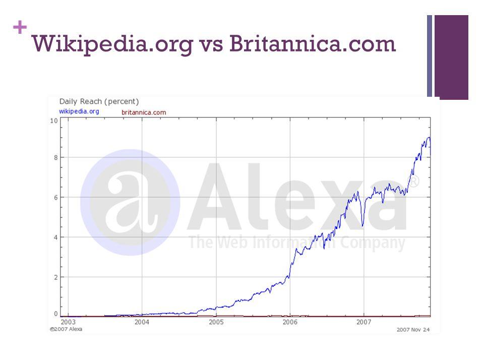 + Wikipedia.org vs Britannica.com