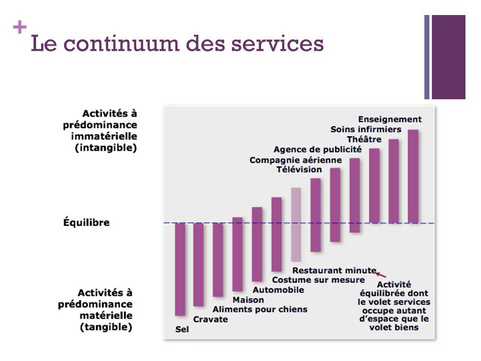 + Le continuum des services