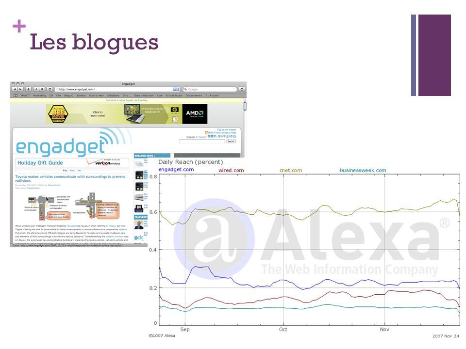 + Les blogues