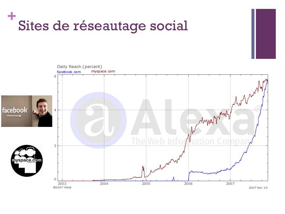 + Sites de réseautage social