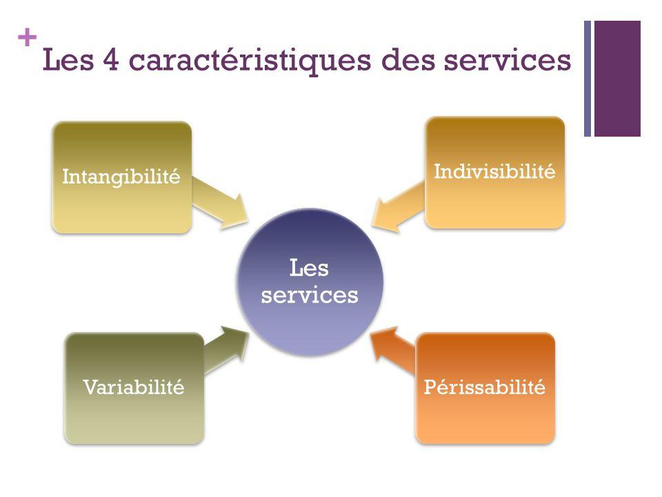 + Les 4 caractéristiques des services Les services VariabilitéIntangibilitéIndivisibilitéPérissabilité