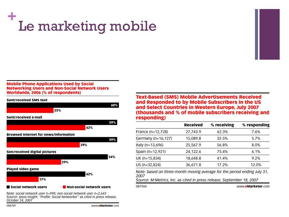 + Le marketing mobile