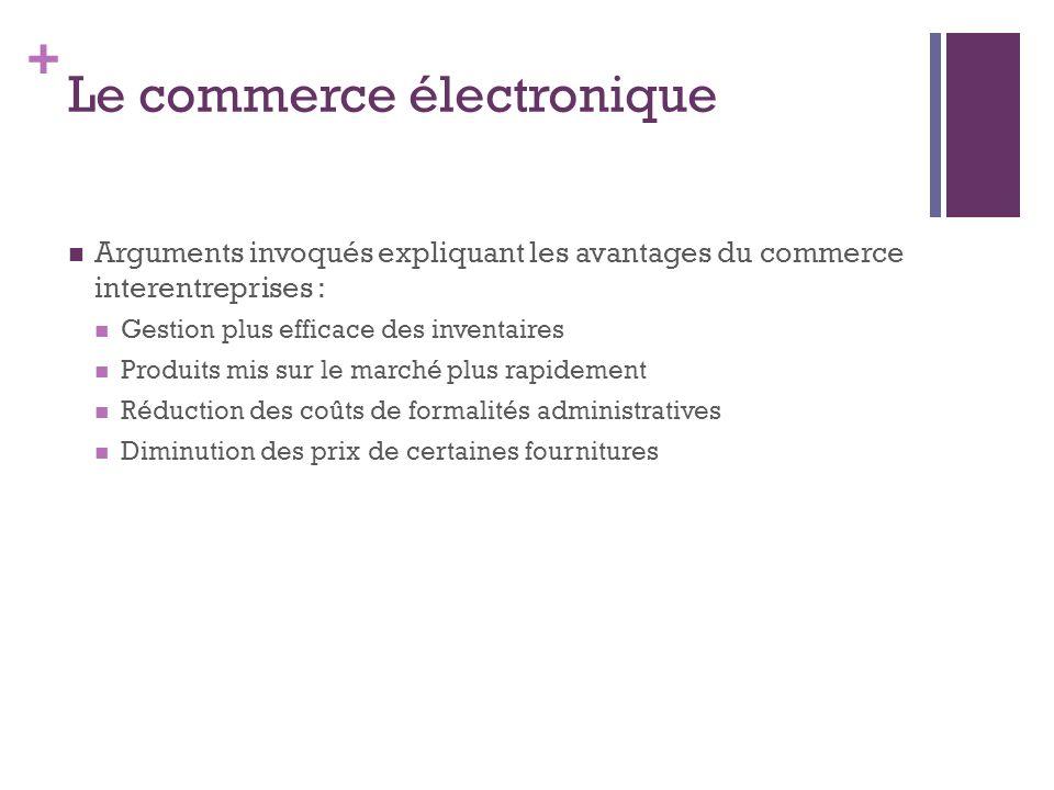 + Le commerce électronique Arguments invoqués expliquant les avantages du commerce interentreprises : Gestion plus efficace des inventaires Produits m