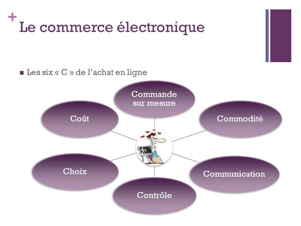 + Le commerce électronique Les six « C » de lachat en ligne Commande sur mesure CommoditéCommunicationContrôleChoixCoût