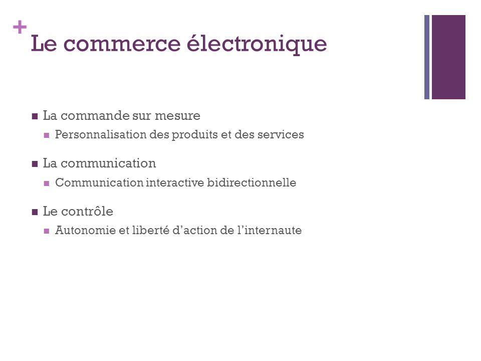 + Le commerce électronique La commande sur mesure Personnalisation des produits et des services La communication Communication interactive bidirection