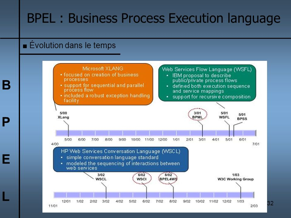 32 BPELBPEL BPEL : Business Process Execution language Évolution dans le temps