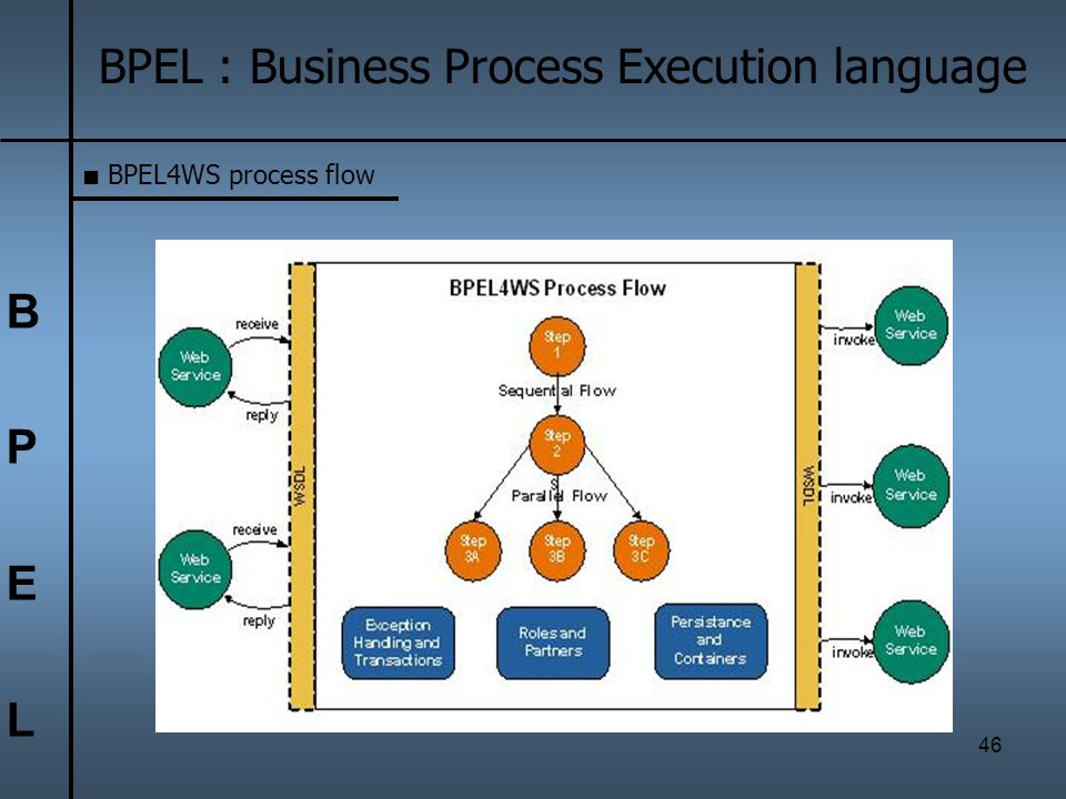 46 BPELBPEL BPEL : Business Process Execution language BPEL4WS process flow