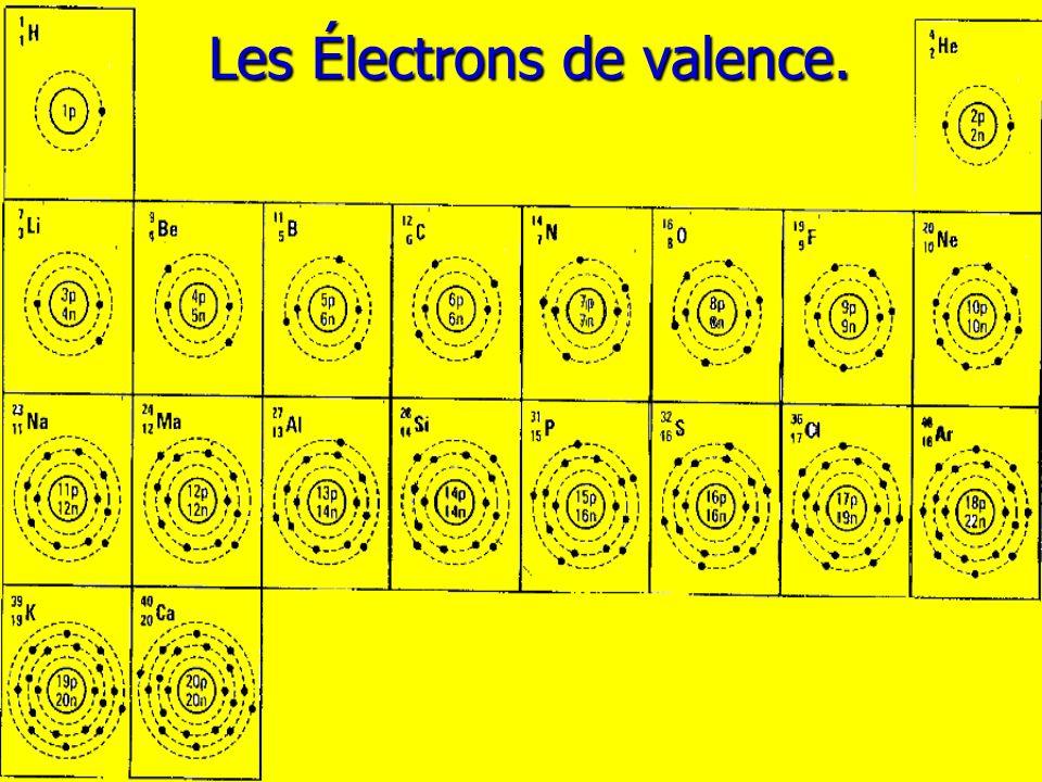 Éléments du groupe IA Exemple: le sodium 11 p + 11 e - 11 p + 10 e - Perd 1 électrons Valence de +1