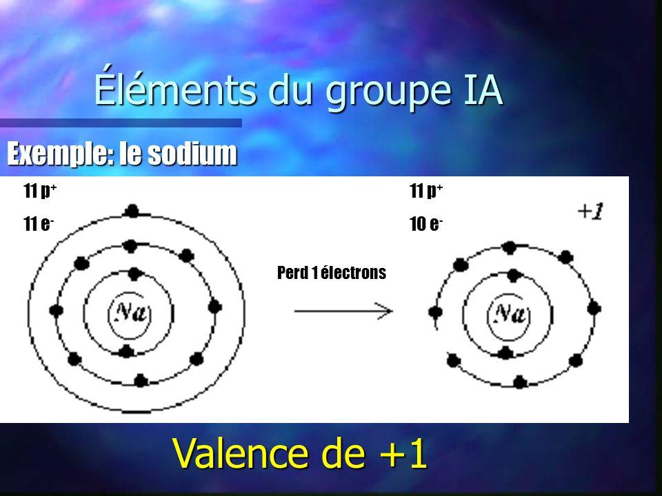 Éléments du groupe IIA Exemple: le magnésium 12 p + 10 e - 12 p + 12 e - Perd 2 électrons Valence de +2
