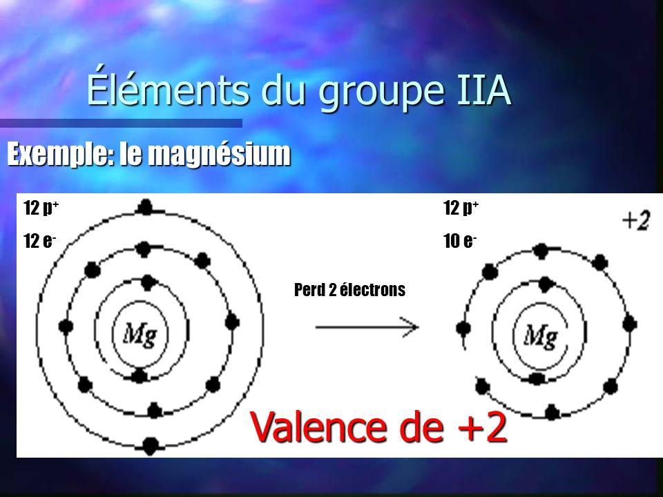 Éléments du groupe IIIA Exemple: laluminium 13 p + 13e - 13 p + 10 e - Perd 3 électrons Valence de +3