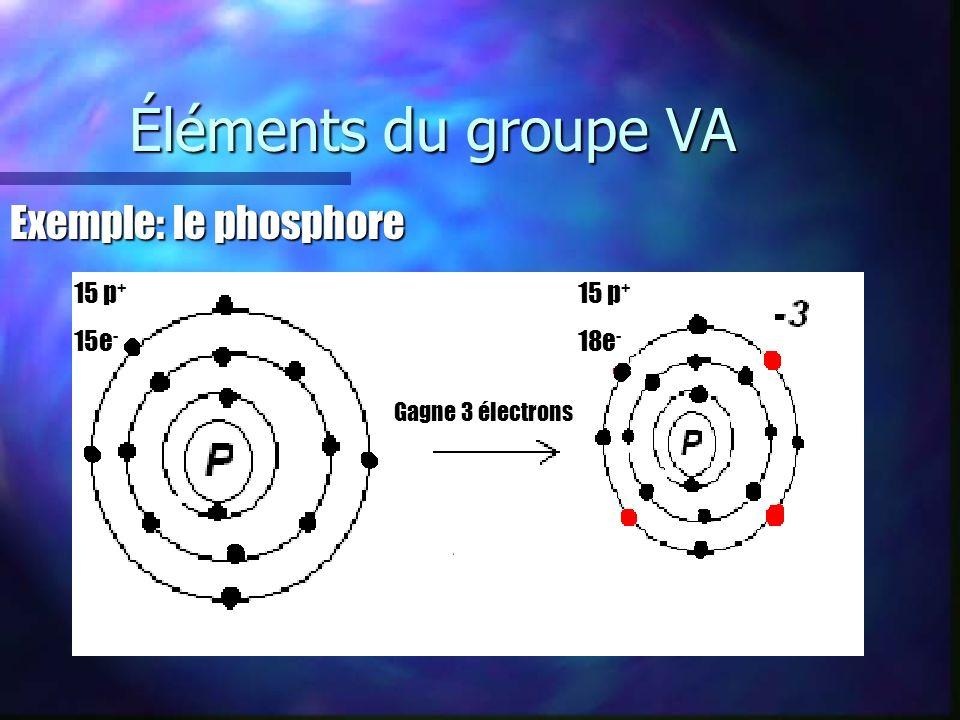Éléments du groupe VA Exemple: le phosphore 15 p + 15e - 15 p + 18e - Gagne 3 électrons