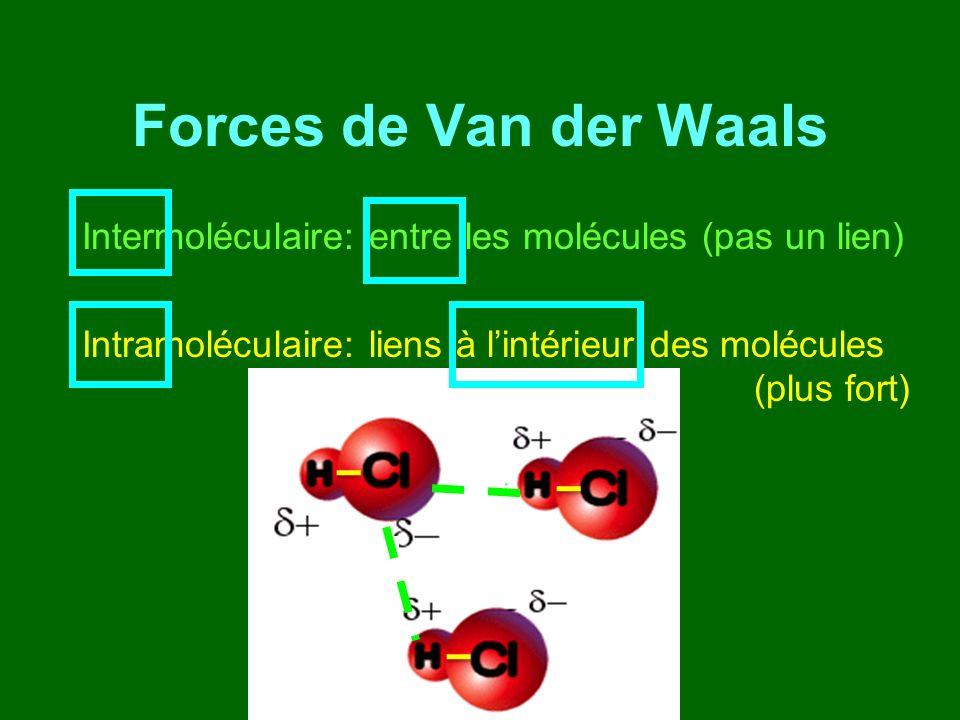 Forces de Van der Waals Intermoléculaire: entre les molécules (pas un lien) Intramoléculaire: liens à lintérieur des molécules (plus fort)