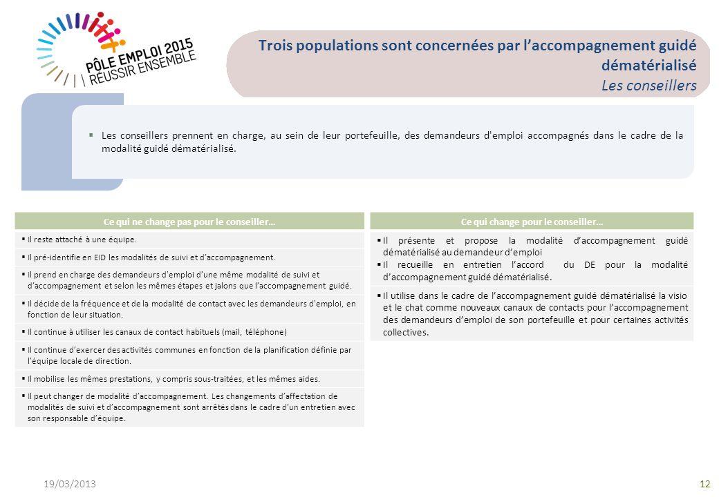 19/03/201312 Trois populations sont concernées par laccompagnement guidé dématérialisé Les conseillers Les conseillers prennent en charge, au sein de