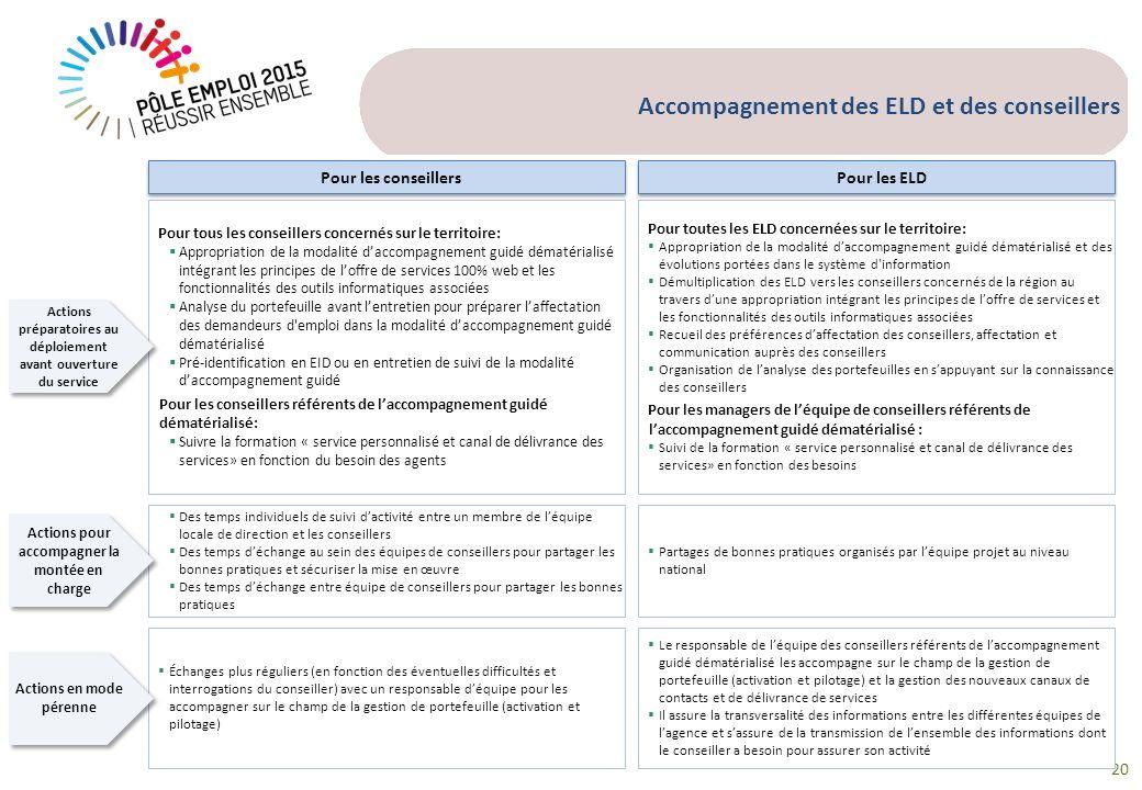 20 Accompagnement des ELD et des conseillers Pour toutes les ELD concernées sur le territoire: Appropriation de la modalité daccompagnement guidé déma