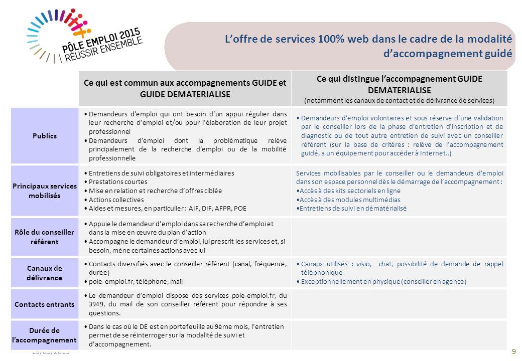 Loffre de services 100% web dans le cadre de la modalité daccompagnement guidé 19/03/20139 Ce qui est commun aux accompagnements GUIDE et GUIDE DEMATE