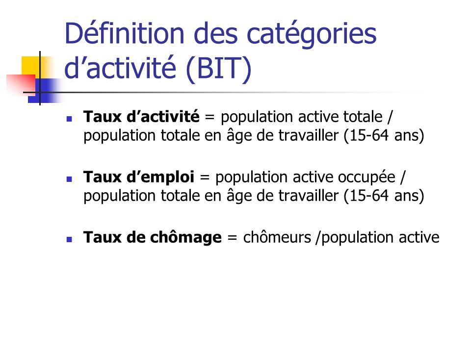 Définition des catégories dactivité (BIT) Taux dactivité = population active totale / population totale en âge de travailler (15-64 ans) Taux demploi = population active occupée / population totale en âge de travailler (15-64 ans) Taux de chômage = chômeurs /population active