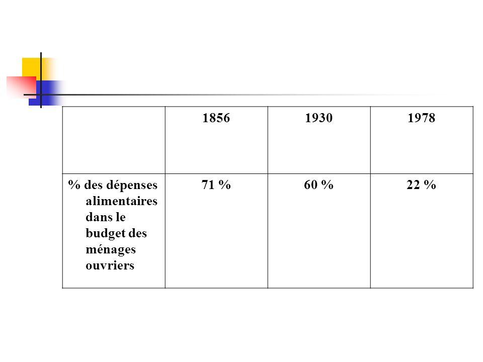 185619301978 % des dépenses alimentaires dans le budget des ménages ouvriers 71 %60 %22 %