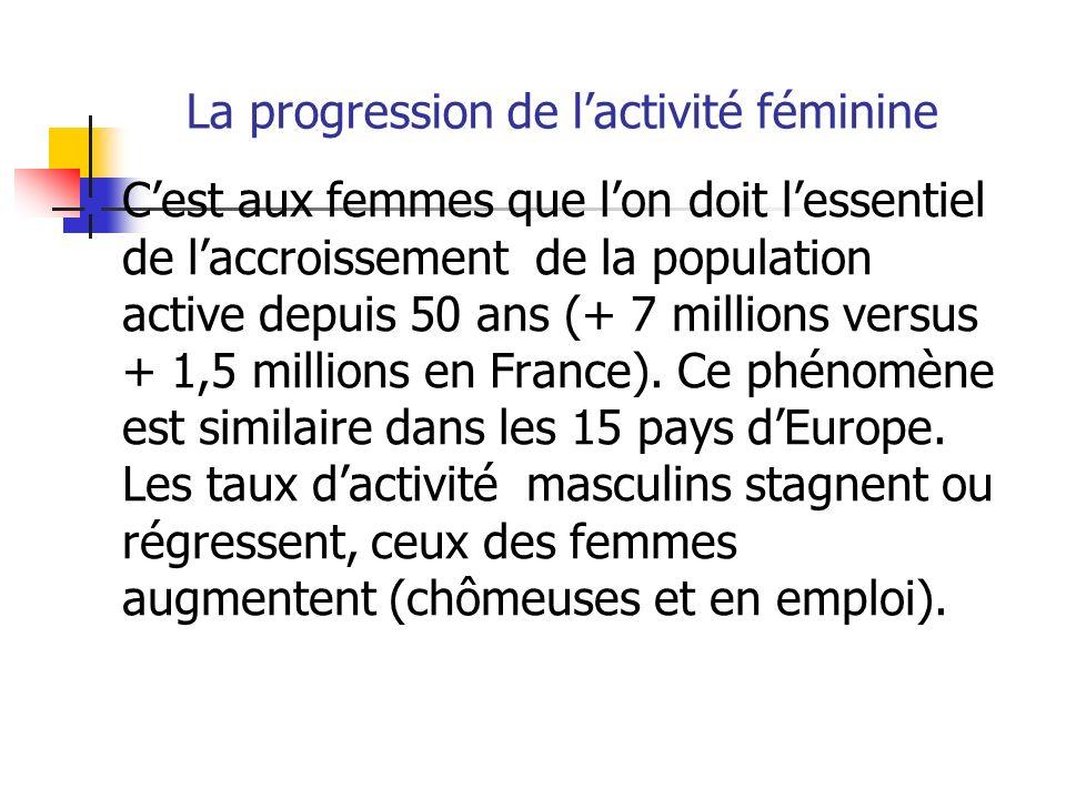 La progression de lactivité féminine Cest aux femmes que lon doit lessentiel de laccroissement de la population active depuis 50 ans (+ 7 millions ver