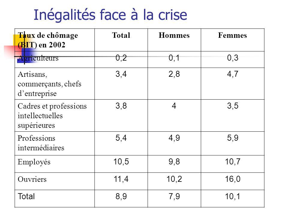 Inégalités face à la crise Taux de chômage (BIT) en 2002 TotalHommesFemmes Agriculteurs 0,20,10,3 Artisans, commerçants, chefs dentreprise 3,42,84,7 C