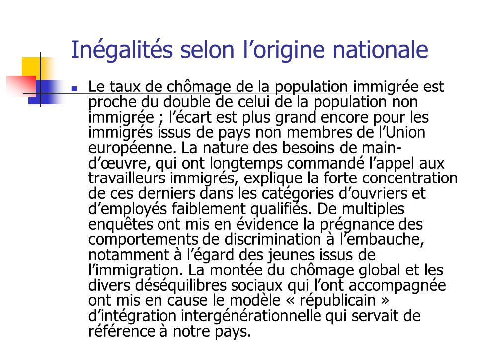 Inégalités selon lorigine nationale Le taux de chômage de la population immigrée est proche du double de celui de la population non immigrée ; lécart est plus grand encore pour les immigrés issus de pays non membres de lUnion européenne.
