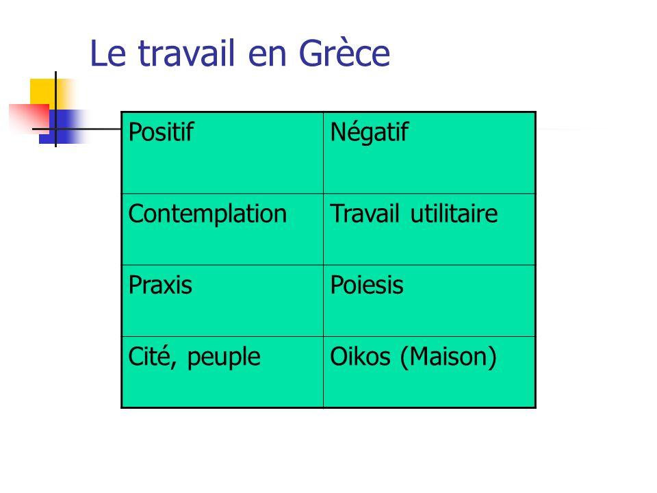 Le travail en Grèce PositifNégatif ContemplationTravail utilitaire PraxisPoiesis Cité, peupleOikos (Maison)