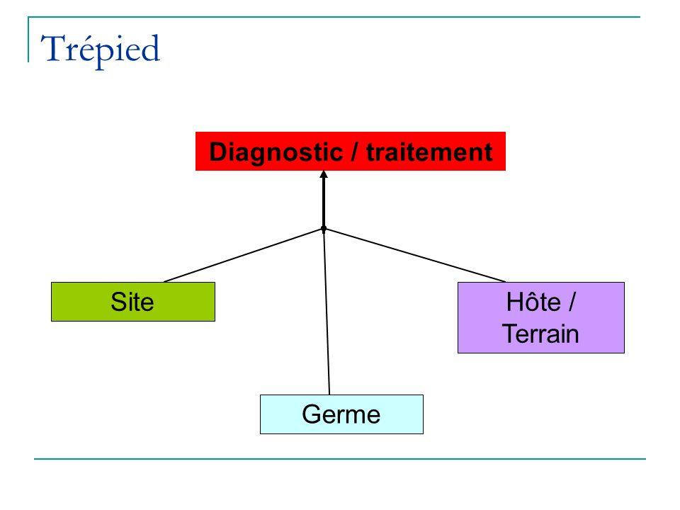 Trépied Diagnostic / traitement Site Germe Hôte / Terrain