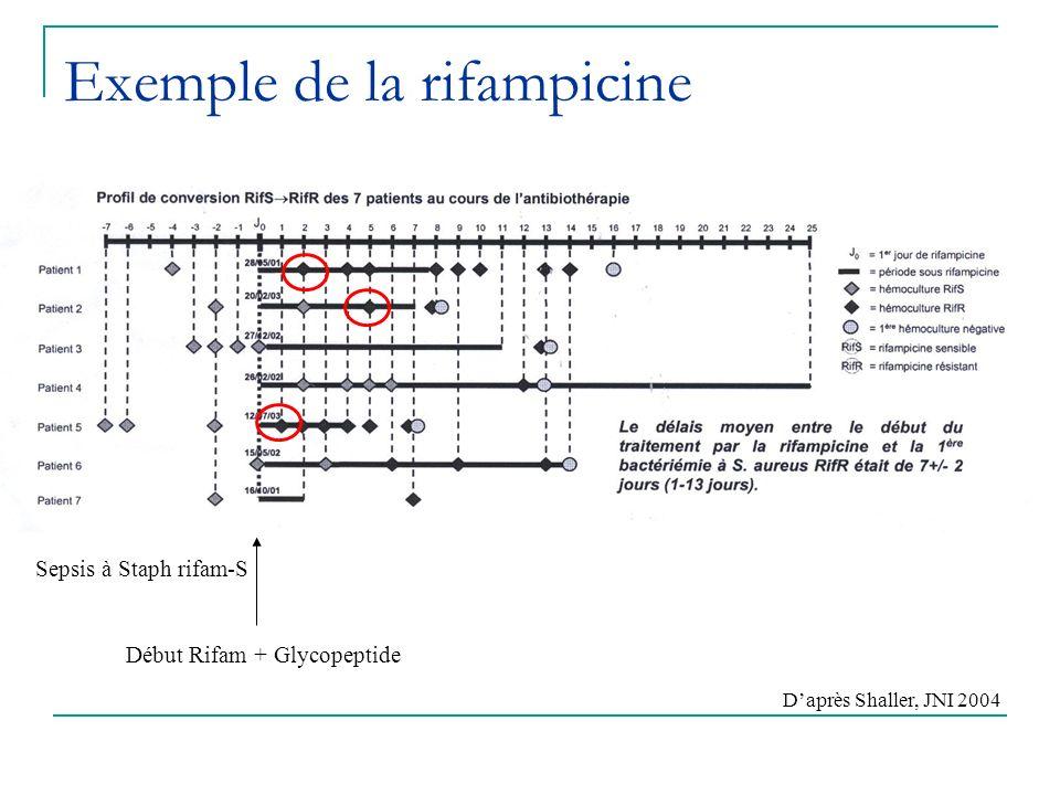 Exemple de la rifampicine Sepsis à Staph rifam-S Début Rifam + Glycopeptide Daprès Shaller, JNI 2004