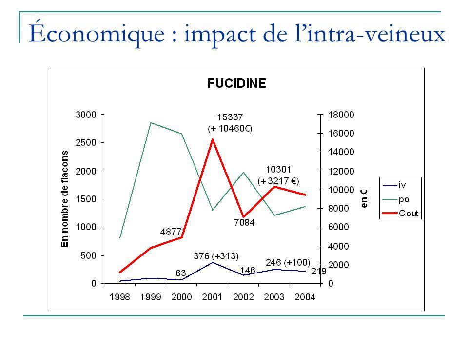 Économique : impact de lintra-veineux