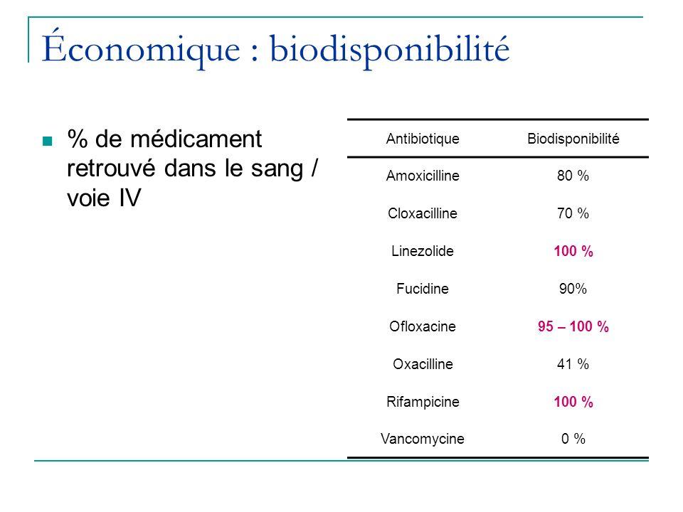 Économique : biodisponibilité % de médicament retrouvé dans le sang / voie IV AntibiotiqueBiodisponibilité Amoxicilline80 % Cloxacilline70 % Linezolid
