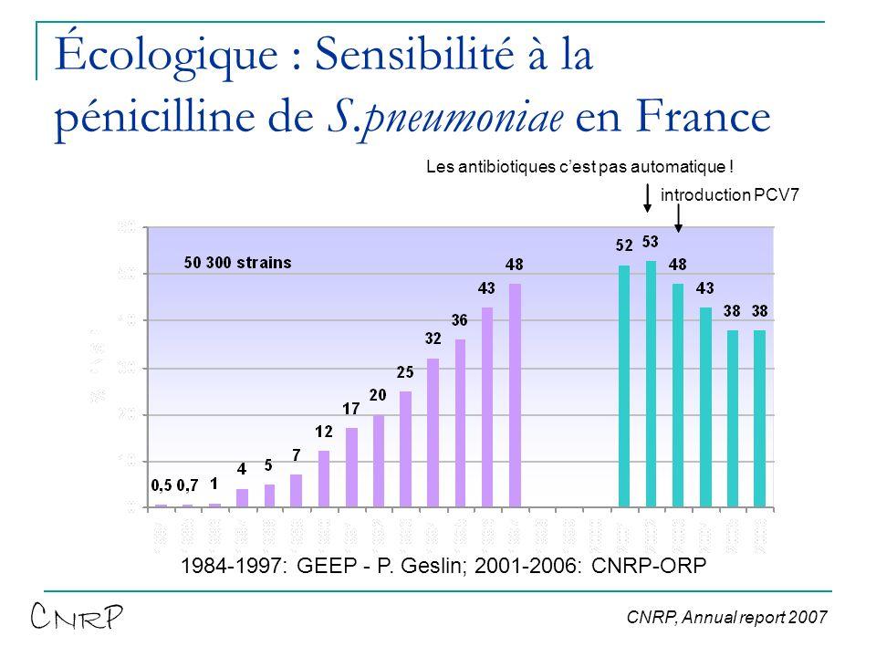 Écologique : Sensibilité à la pénicilline de S.pneumoniae en France 1984-1997: GEEP - P. Geslin; 2001-2006: CNRP-ORP Les antibiotiques cest pas automa