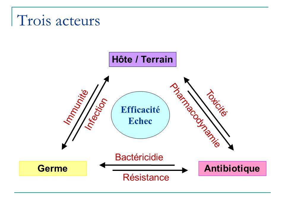 Trois acteurs Hôte / Terrain GermeAntibiotique Immunité Infection Toxicité Pharmacodynamie Bactéricidie Résistance Efficacité Echec