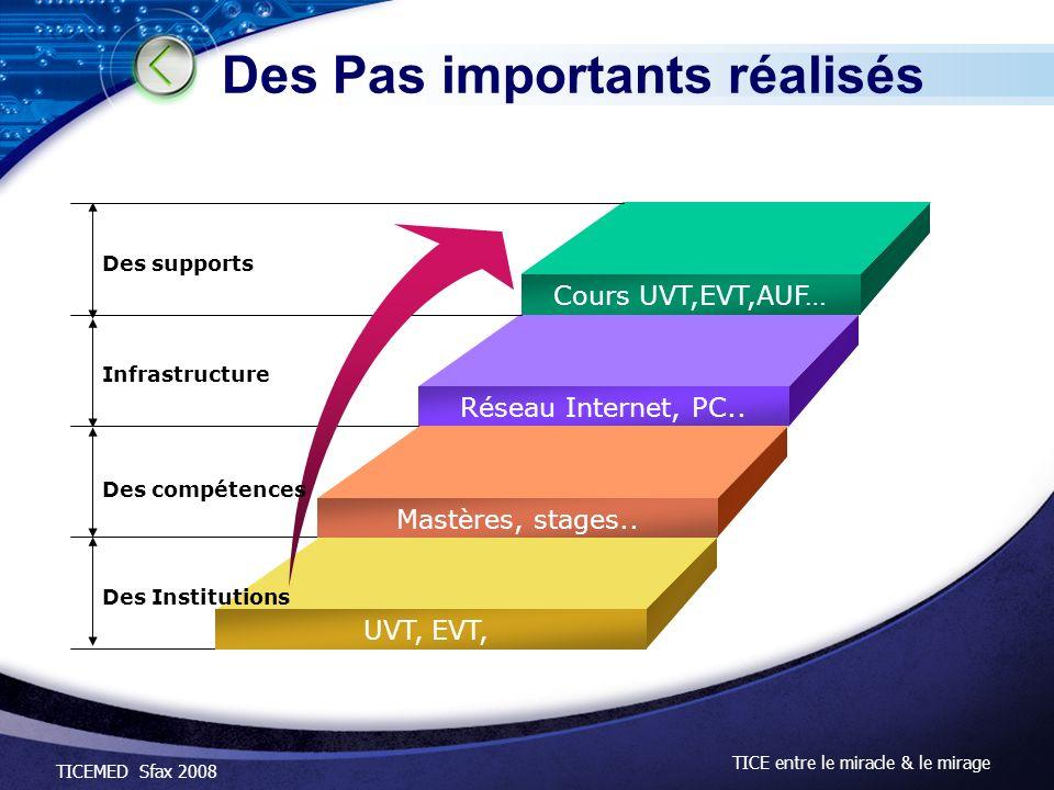 TICEMED Sfax 2008 TICE entre le miracle & le mirage Des Pas importants réalisés Cours UVT,EVT,AUF… Réseau Internet, PC.. Mastères, stages.. UVT, EVT,