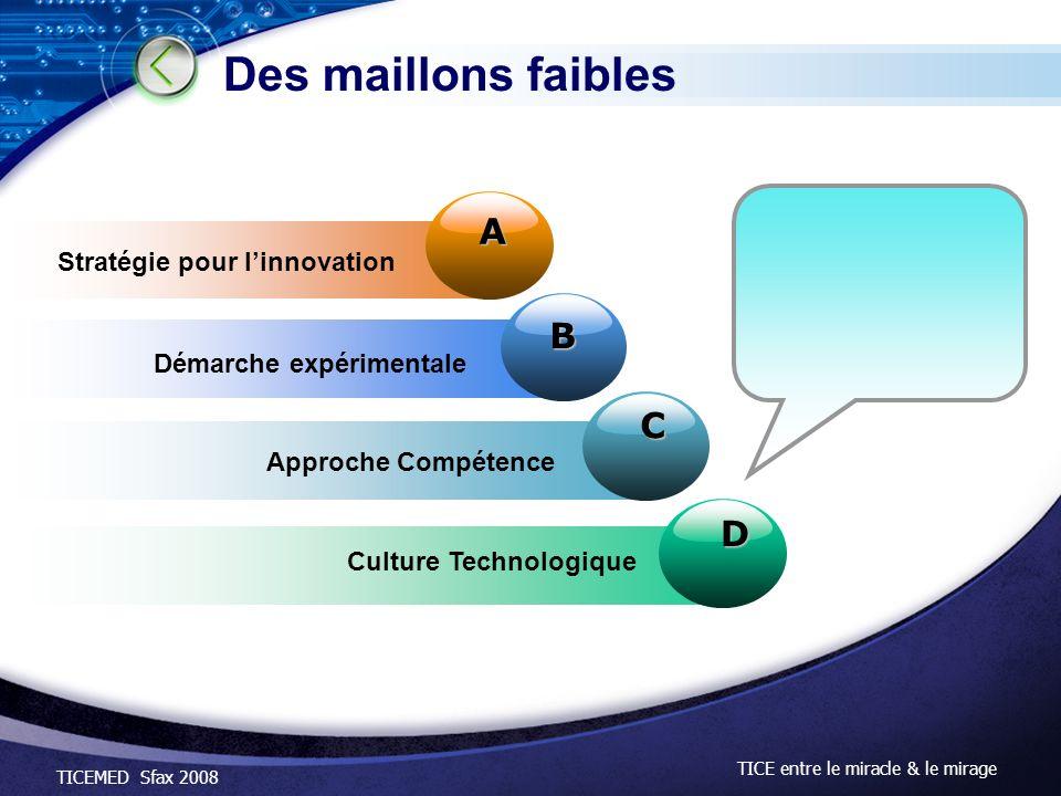 TICEMED Sfax 2008 TICE entre le miracle & le mirage Des maillons faibles D B C A Stratégie pour linnovation Démarche expérimentale Approche Compétence