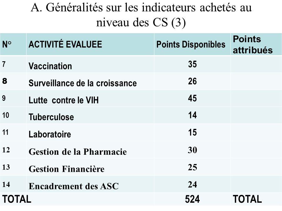 A. Généralités sur les indicateurs achetés au niveau des CS (3) N°ACTIVITÉ EVALUEEPoints Disponibles Points attribués 7 Vaccination 35 8 Surveillance