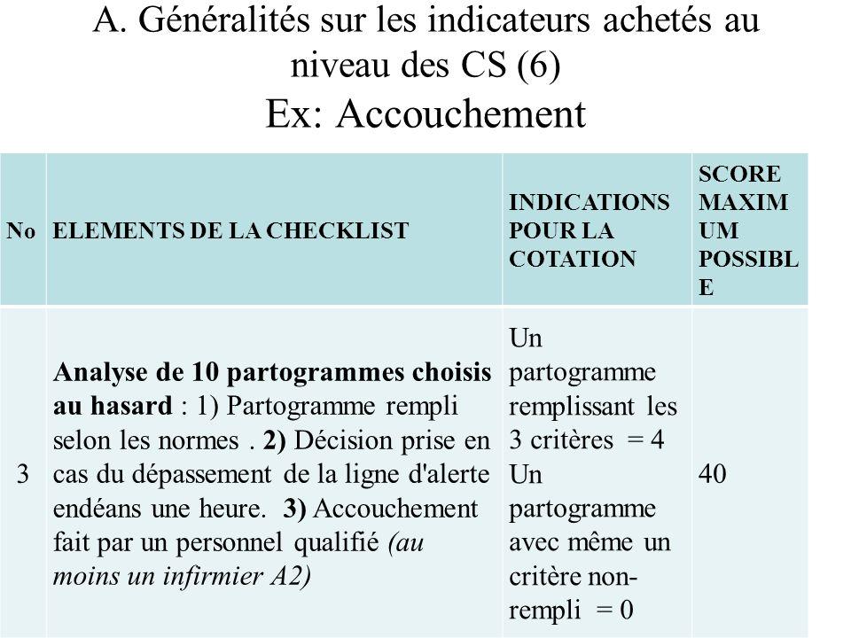 A. Généralités sur les indicateurs achetés au niveau des CS (6) Ex: Accouchement NoELEMENTS DE LA CHECKLIST INDICATIONS POUR LA COTATION SCORE MAXIM U