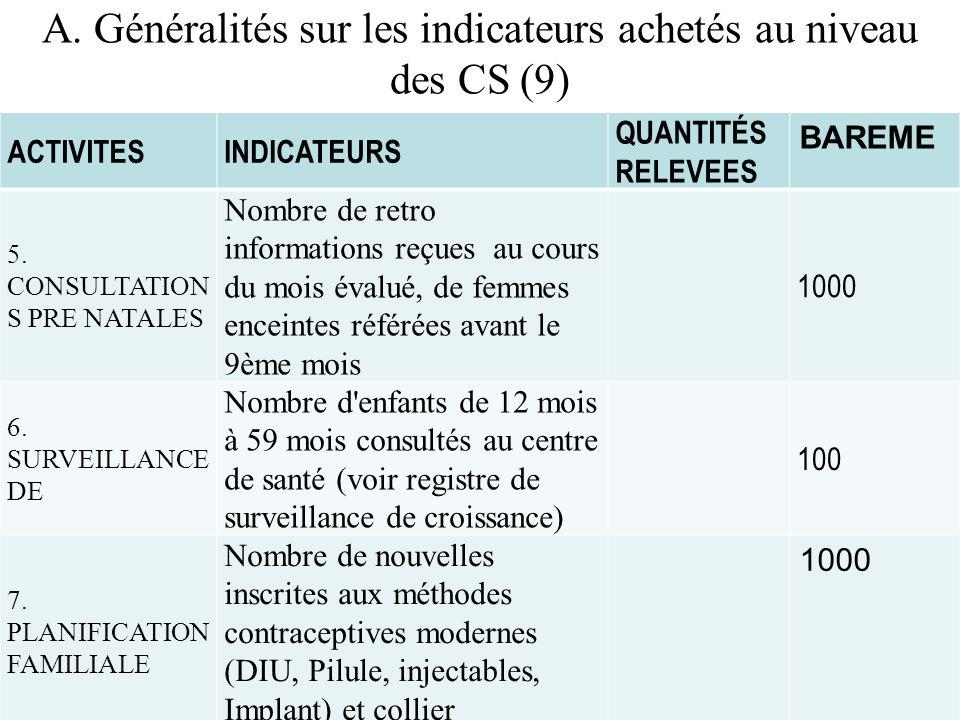 A. Généralités sur les indicateurs achetés au niveau des CS (9) ACTIVITESINDICATEURS QUANTITÉS RELEVEES BAREME 5. CONSULTATION S PRE NATALES Nombre de