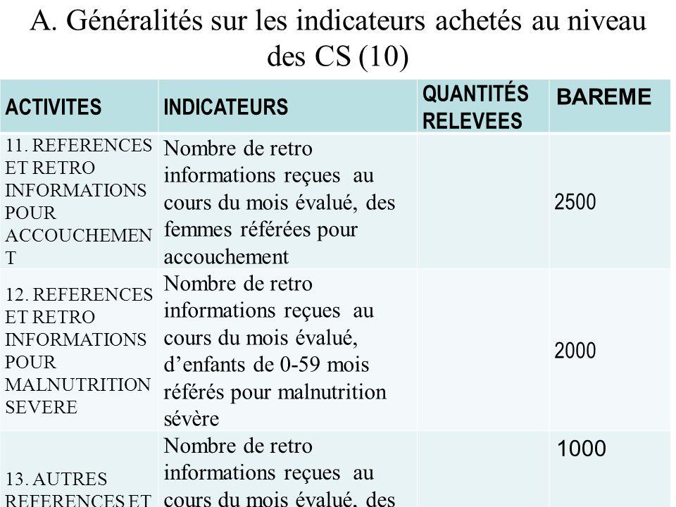 A. Généralités sur les indicateurs achetés au niveau des CS (10) ACTIVITESINDICATEURS QUANTITÉS RELEVEES BAREME 11. REFERENCES ET RETRO INFORMATIONS P