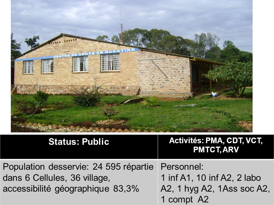 DUKORANE UMURAVA DUTERE IMBERE Status: Public Activités: PMA, CDT, VCT, PMTCT, ARV Population desservie: 24 595 répartie dans 6 Cellules, 36 village,