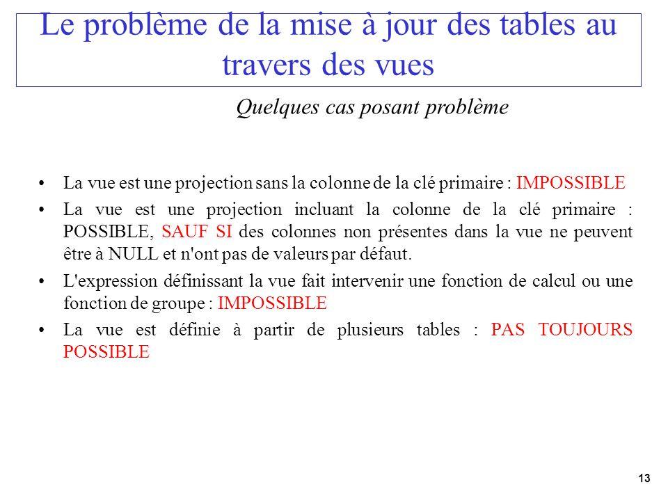 13 Le problème de la mise à jour des tables au travers des vues La vue est une projection sans la colonne de la clé primaire : IMPOSSIBLE La vue est u