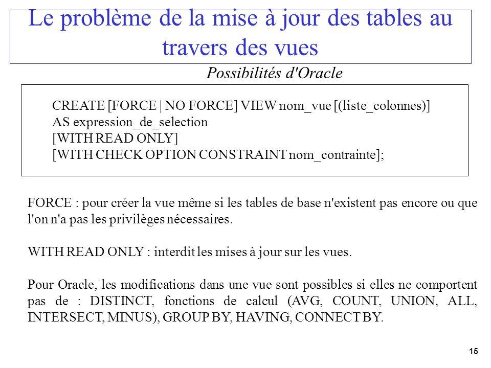 15 Le problème de la mise à jour des tables au travers des vues Possibilités d'Oracle CREATE [FORCE | NO FORCE] VIEW nom_vue [(liste_colonnes)] AS exp