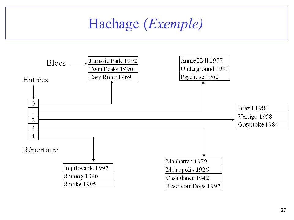 27 Hachage (Exemple) Entrées Blocs Répertoire