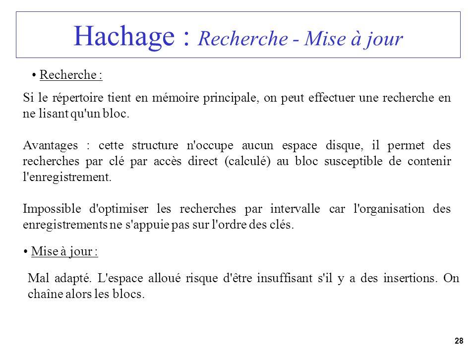 28 Hachage : Recherche - Mise à jour Recherche : Si le répertoire tient en mémoire principale, on peut effectuer une recherche en ne lisant qu'un bloc