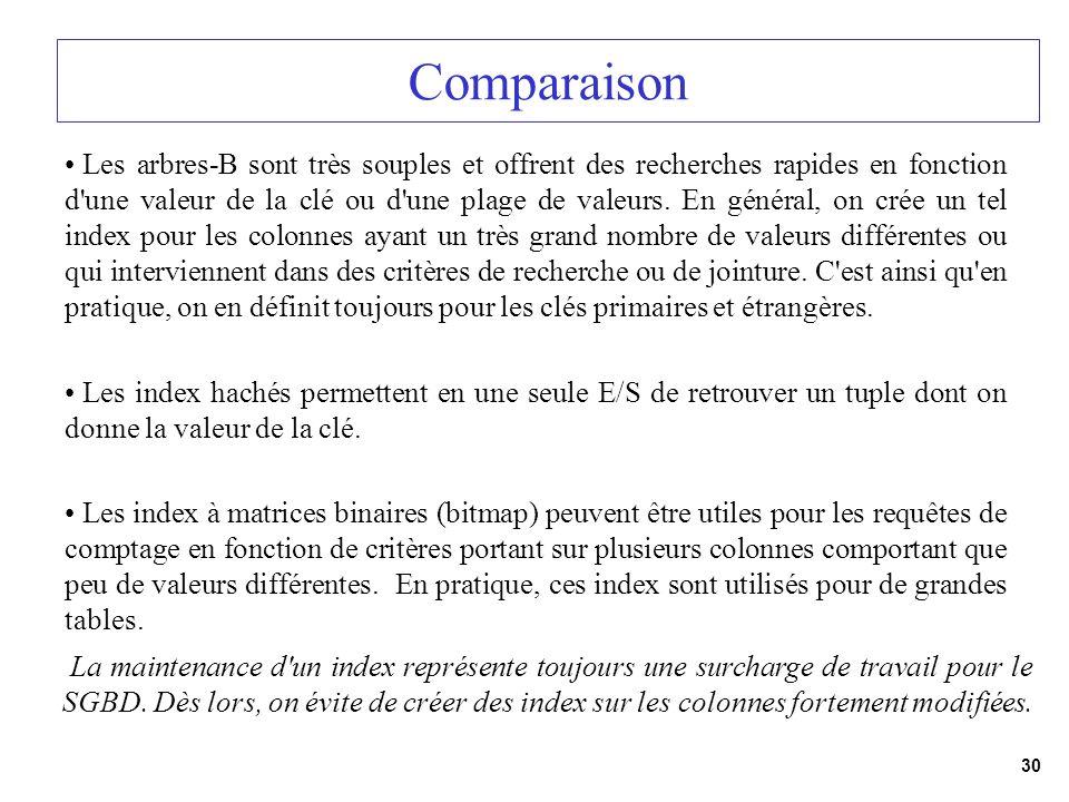 30 Comparaison Les arbres-B sont très souples et offrent des recherches rapides en fonction d'une valeur de la clé ou d'une plage de valeurs. En génér