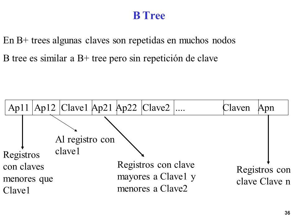 36 B Tree En B+ trees algunas claves son repetidas en muchos nodos B tree es similar a B+ tree pero sin repetición de clave Ap11 Ap12 Clave1 Ap21 Ap22