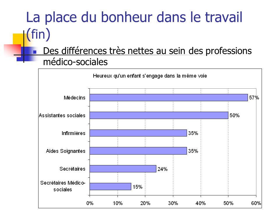 La place du bonheur dans le travail ( fin ) Des différences très nettes au sein des professions médico-sociales