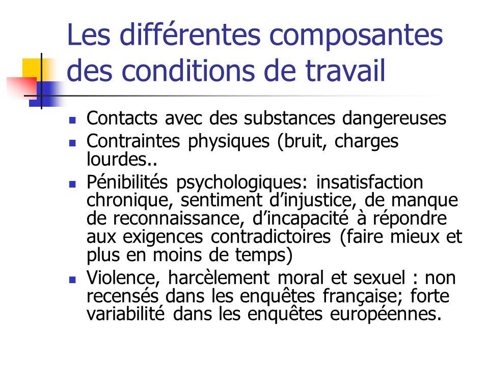 Les différentes composantes des conditions de travail Contacts avec des substances dangereuses Contraintes physiques (bruit, charges lourdes..