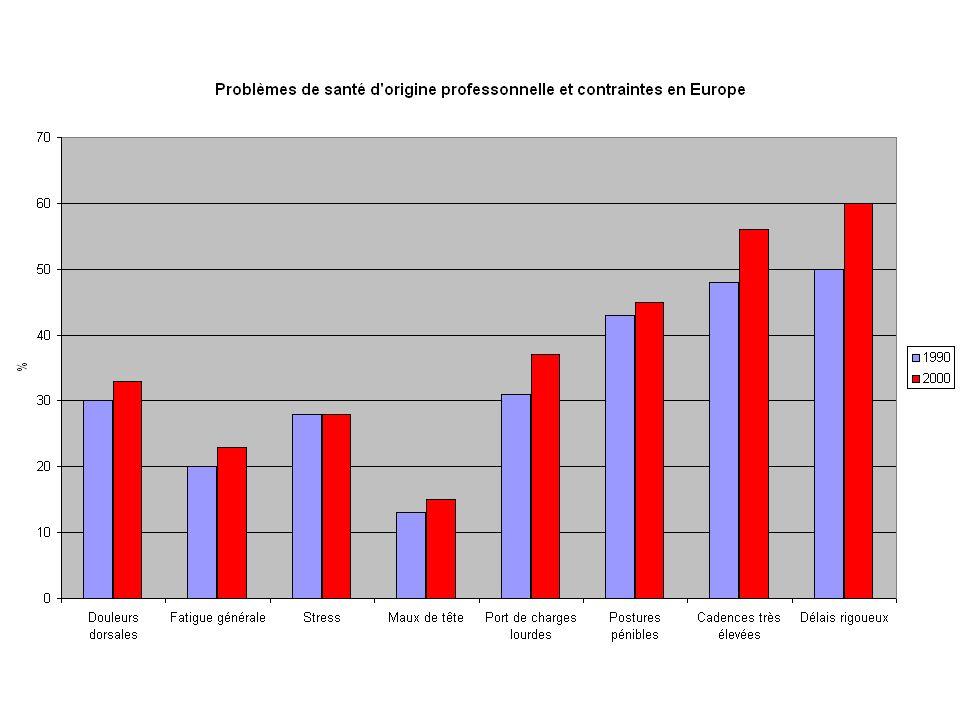 Variations internationales des conditions de travail (enquêtes européennes) La qualité de vie au travail croît avec la richesse nationale (plus faible en Grèce, Espagne, Portugal) Autonomie et participation des travailleurs plus développée en Suède mais contraintes marchandes.