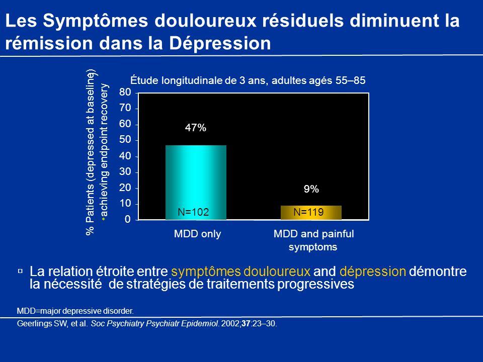 Les Symptômes douloureux résiduels diminuent la rémission dans la Dépression La relation étroite entre symptômes douloureux and dépression démontre la